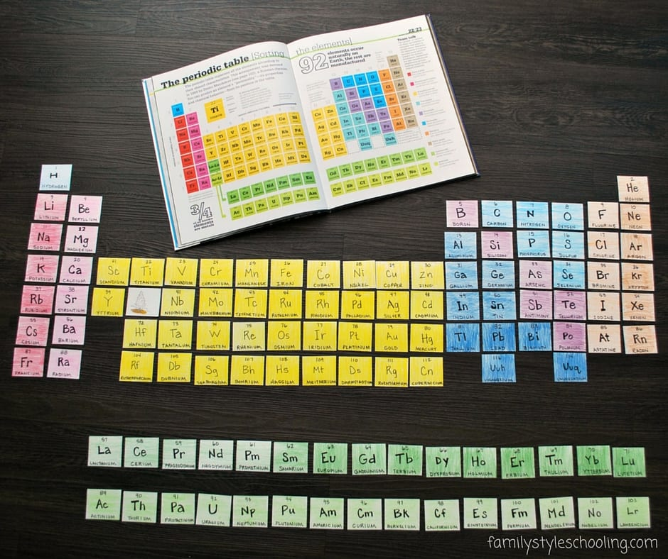 Periodic Table Memory tools